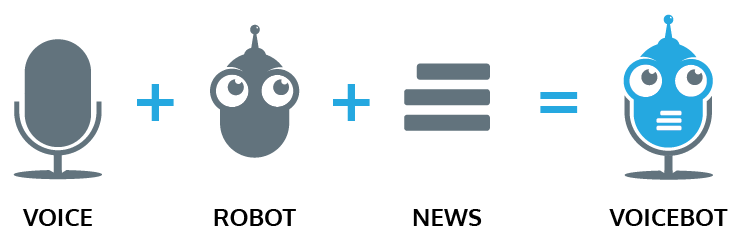 Voicebot : support marketing performant